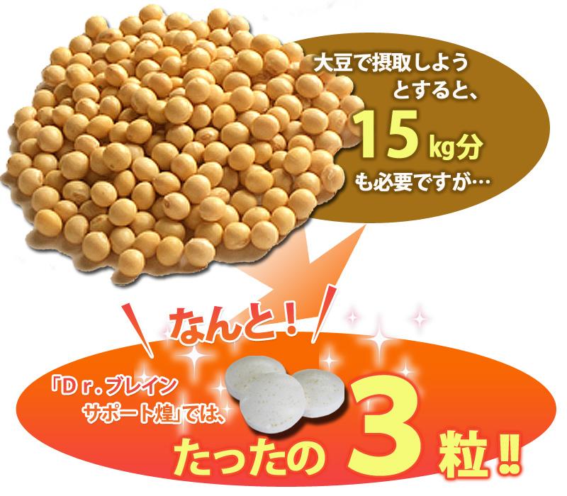 大豆で摂取しようとすると、15㎏分も必要ですが「Dr.ブレインサポート煌」ならたったの3粒